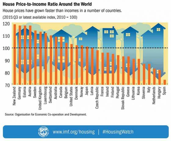 GFC Redux – Housing Too?