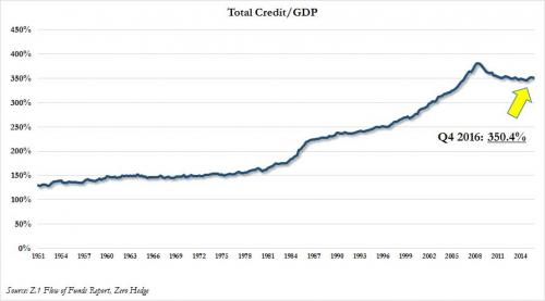 The Great Credit Illusion