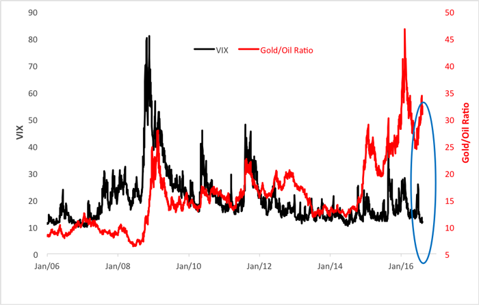 A Warning Signal – Gold/Oil Ratio v VIX