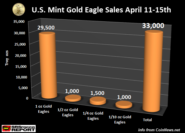 Secret Fed Meetings Spark Gold Demand Surge