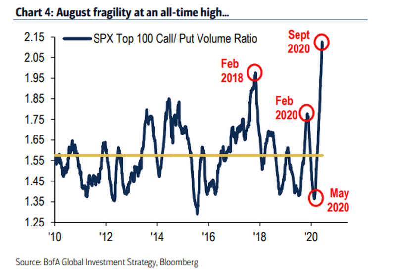 """All Time High Fragility"" – Handle with Care"