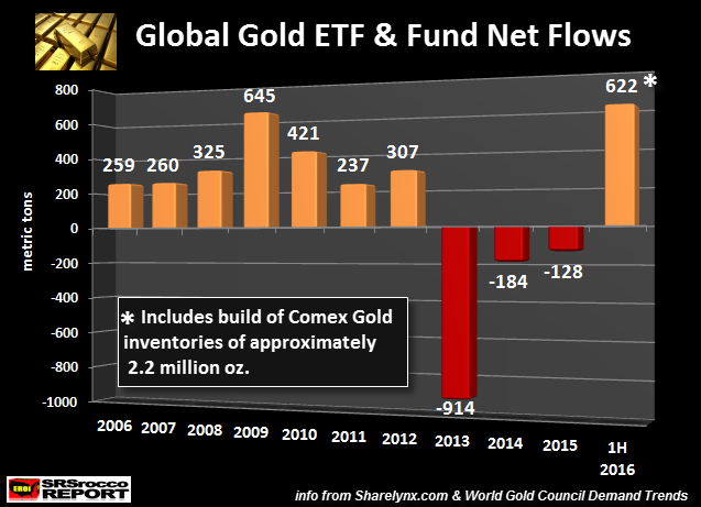 Record Inflow to Gold ETFs in Perspective