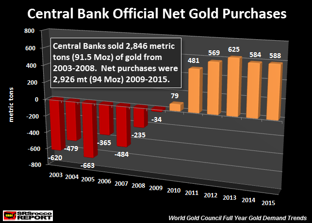 Central banks, Gold & The Wakeup Call