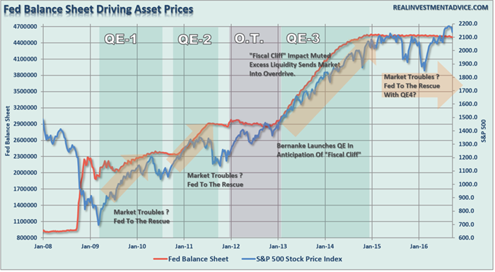 Why the Fed's Trapped & Crash Inevitable