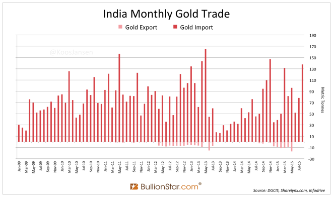 India Rate Cut Surprise & Gold