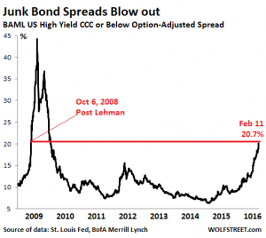 Junk Bonds – Early Warning Sign