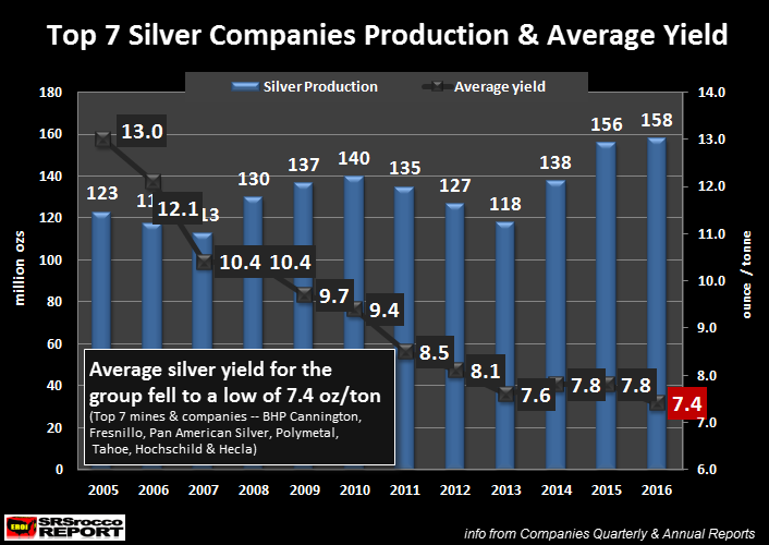 Silver Production Under Pressure