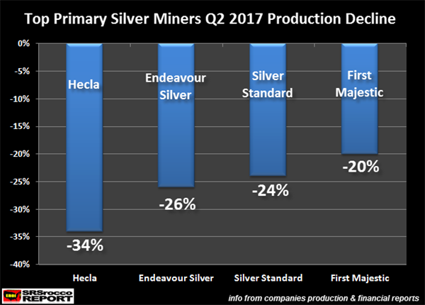Silver Production Takes Big Hit