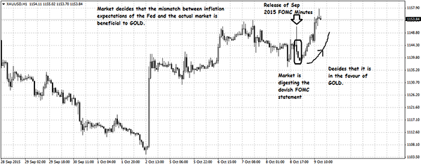 Gold's Reaction to Fed's Confusion