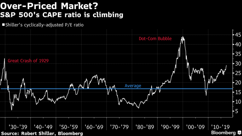 Why Shiller's Worried