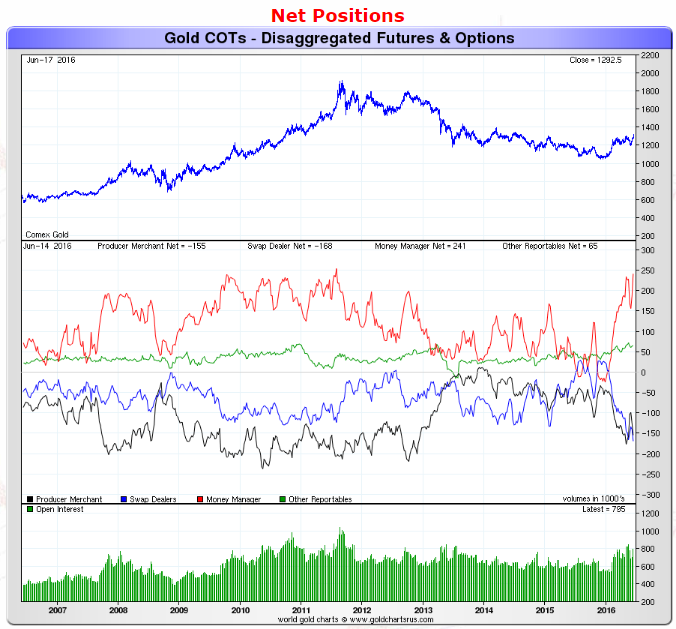 Gold Breaks Record on COMEX Before Brexit