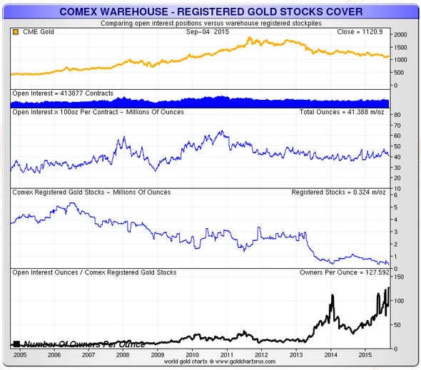 New record on COMEX – OI to Registered Gold