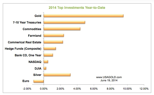 Gold the best performer of 1H 2014