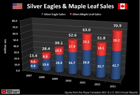 Silver Maples record 2013 sales