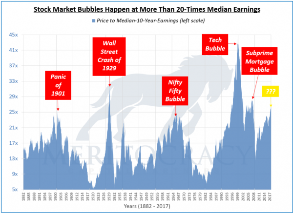 The Everything Bubble about to pop?