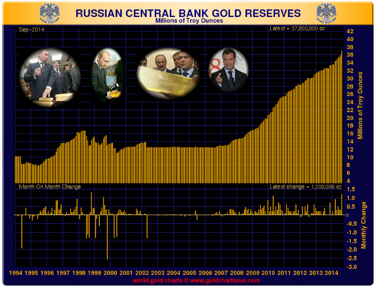 Gold – To Russia with Love