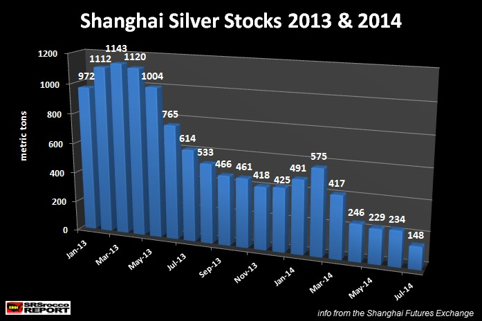 Shanghai-Silver-Stocks-2013-2014-1.jpg