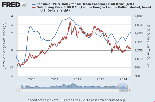 US%20CPI%20and%20gold.png