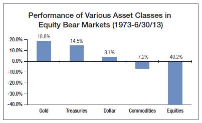 20% Gold Allocation Has Best Risk/Reward Ratio [STUDY]