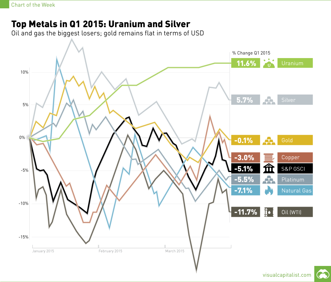 Silver leads the way in Q1 2015