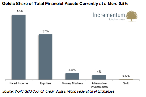 gold%20share%20of%20world%20assets.jpg
