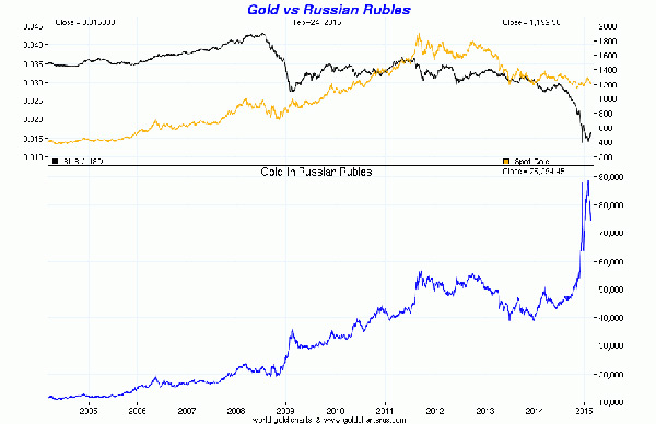 Gold & Silver - currency hedge