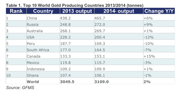 Where gold came from in 2014