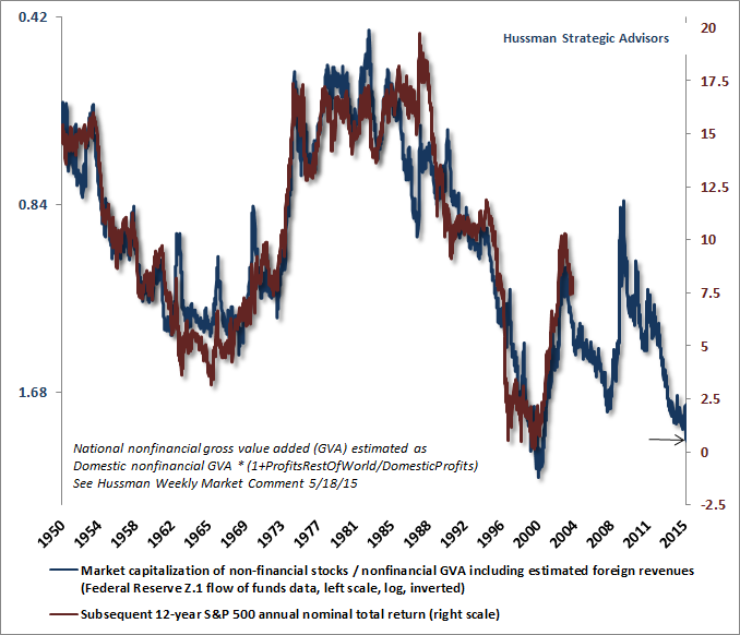 "Shares at ""extreme"" overvaluations"