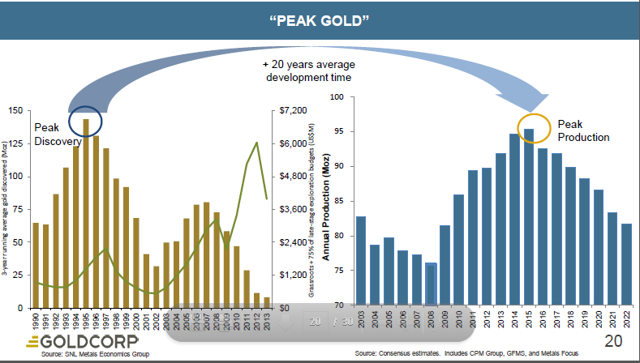 """Gold a """"No brainer"""" buy"""