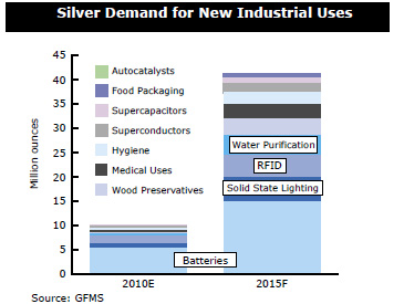 Silver Industrial Use Growing