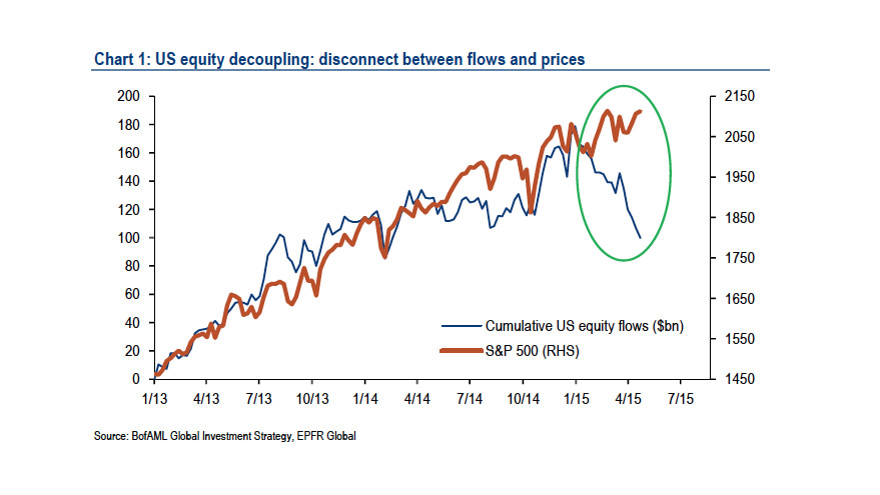 Decoupling from reality…