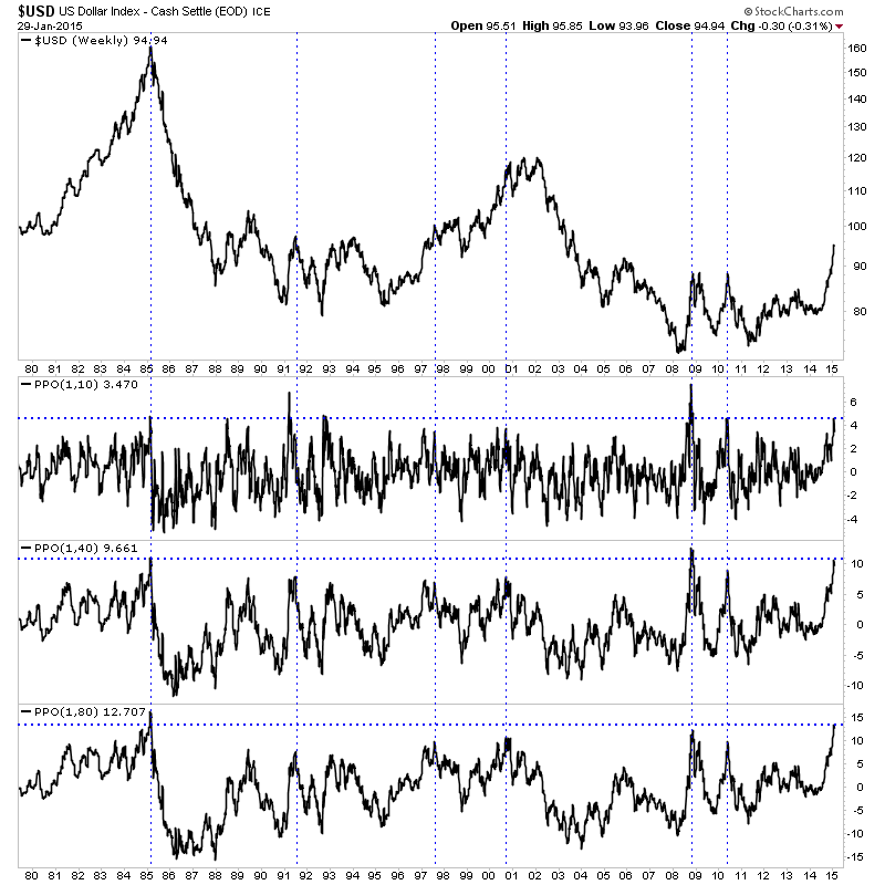 USD, Gold, and the charts…