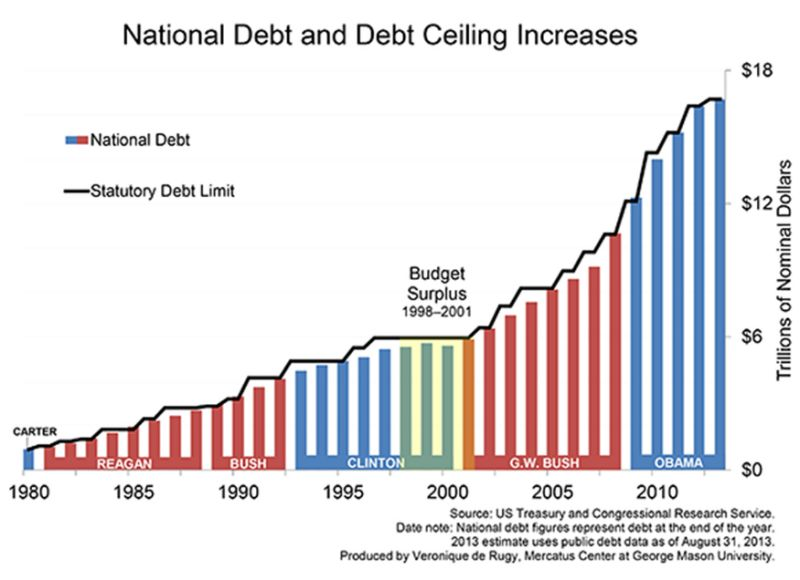 debt-limit-history-data-for-web-2013-updated-rjr-chart1_large.jpg