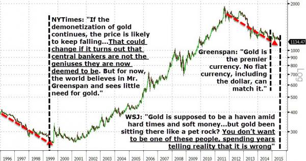 Gold – Faith, History, and Timing