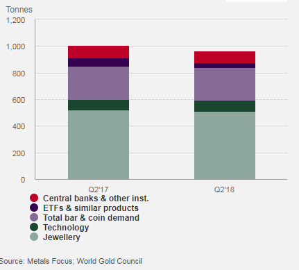 WGC - Gold Demand Trends Q2 2018