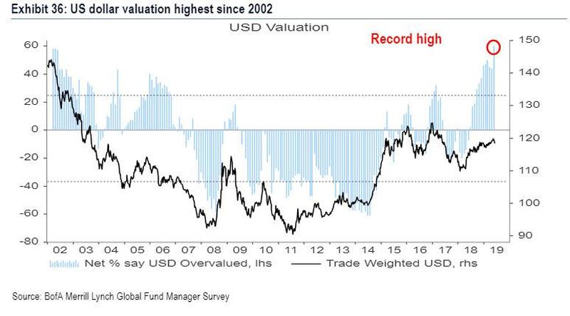 "Fund Manager Survey ""Most bearish on record"" – MUST READ"