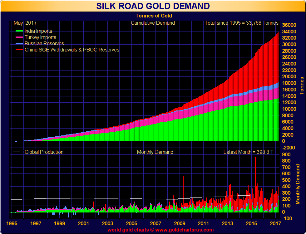 Central Banks Getting Ready with Gold