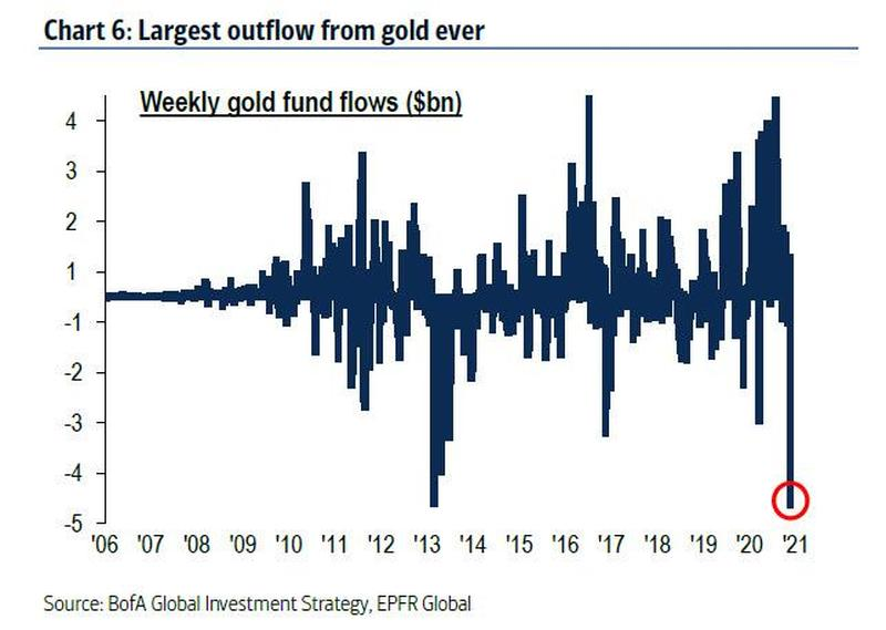 "Big Gold Outflows, Big Bitcoin Gains – ""Hedging Goldilocks"""